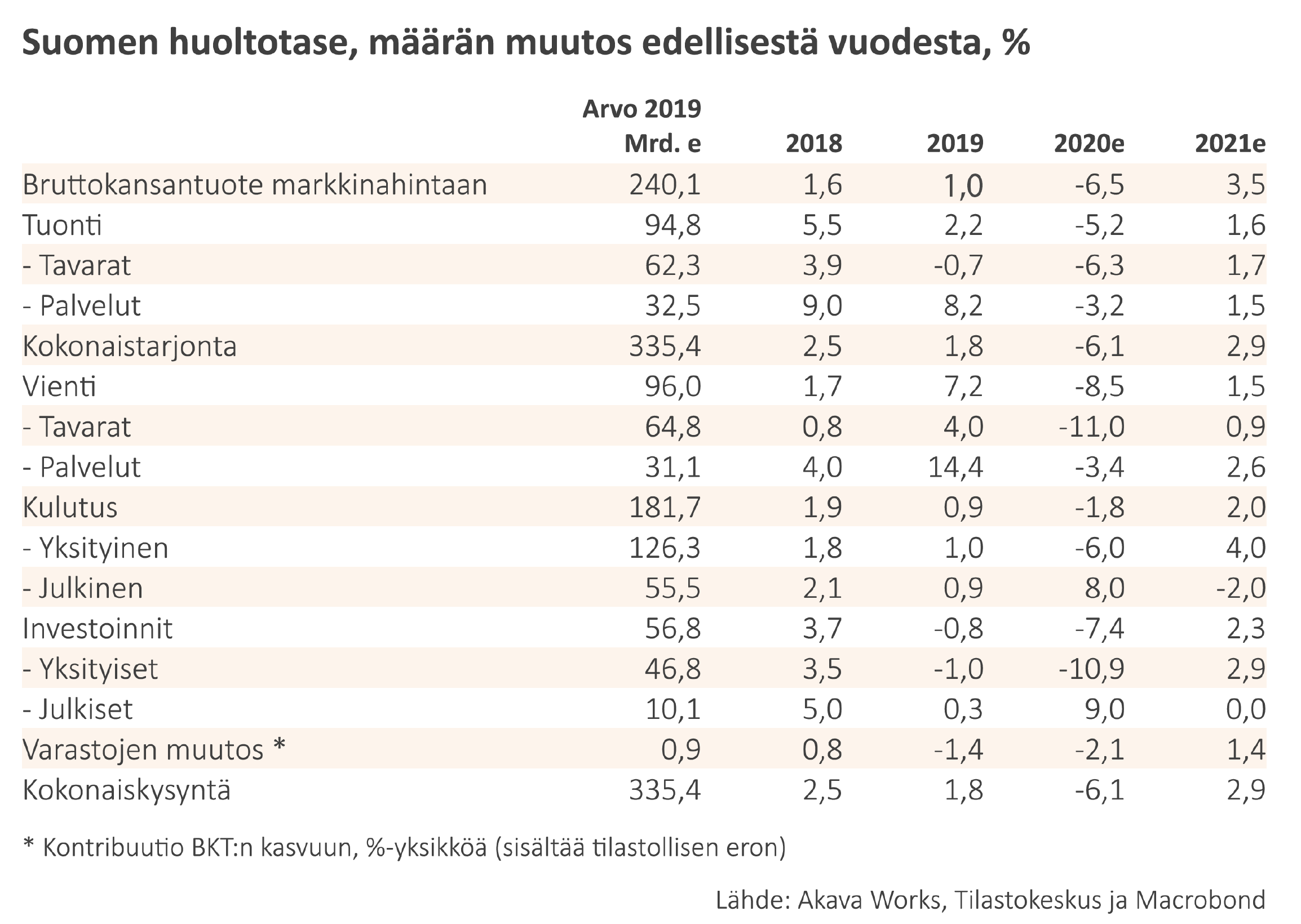 01 Suomen huoltotase, määrän muutos edellisestä vuodesta