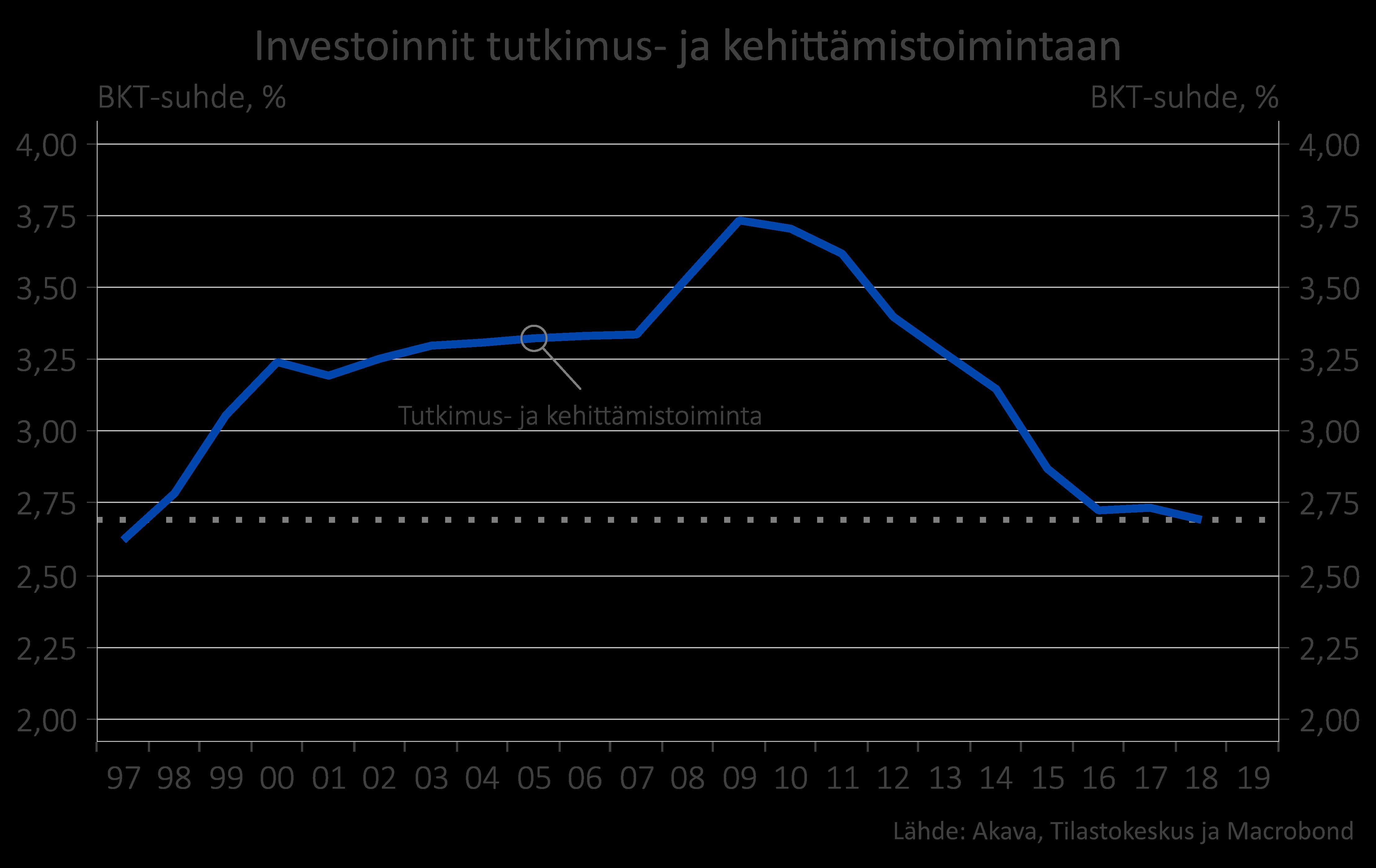Investoinnit TKI-toimintaan 97-17