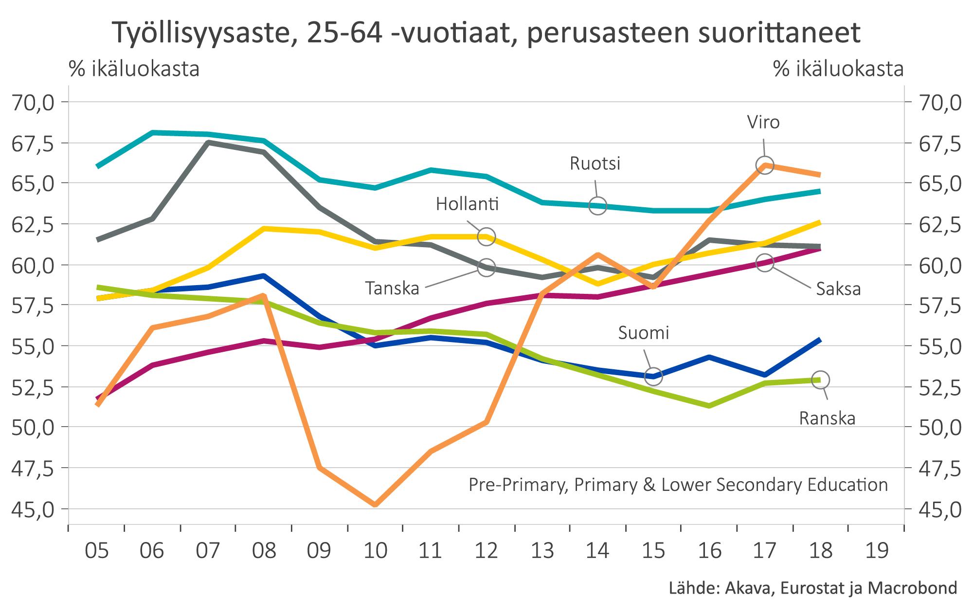 Kuvaaja: Työllisyysasteet eri maissa, 25-64 -vuotiaat, perusasteen suorittaneet