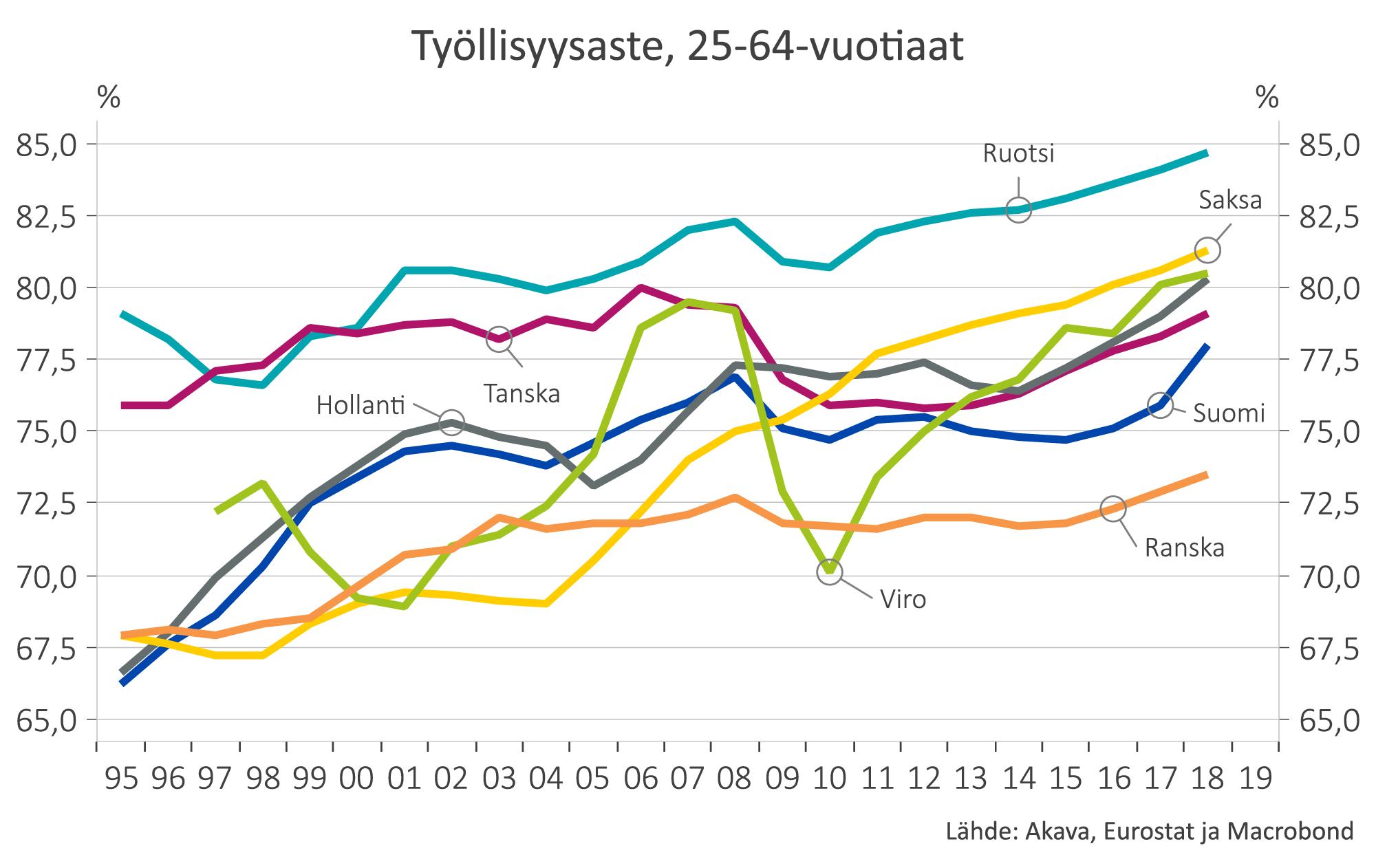 Kuvaaja: Työllisyysaste eri maissa - 25-64 -vuotiaat