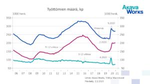 01 Työttömien määrä 01-06 - 12-20, kausipuhdistettu