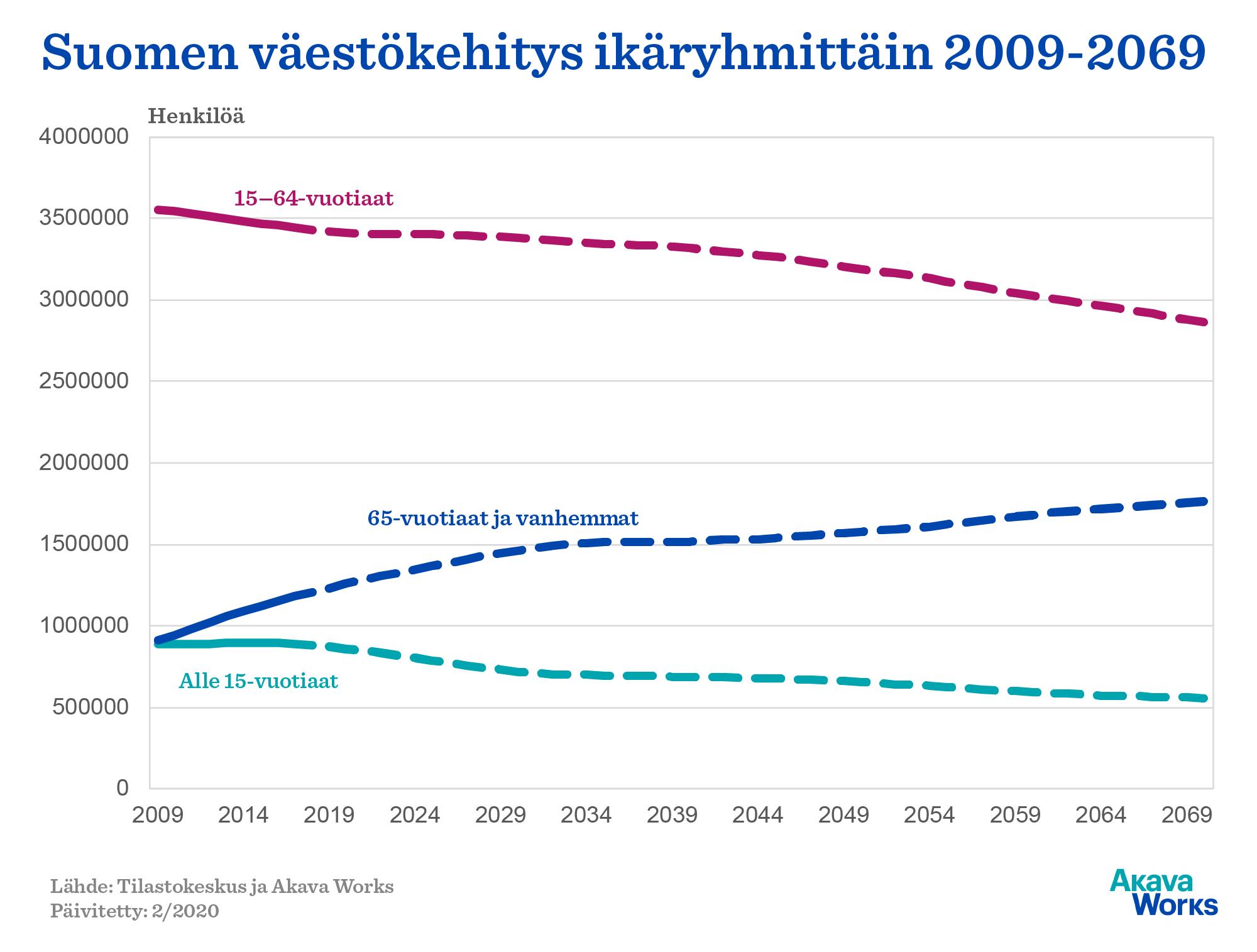 Suomen väestön kehitys ikäryhmittäin 2009-2069. Lähde: Akava Works ja Tilastokeskus. Päivitetty: 2/2020.