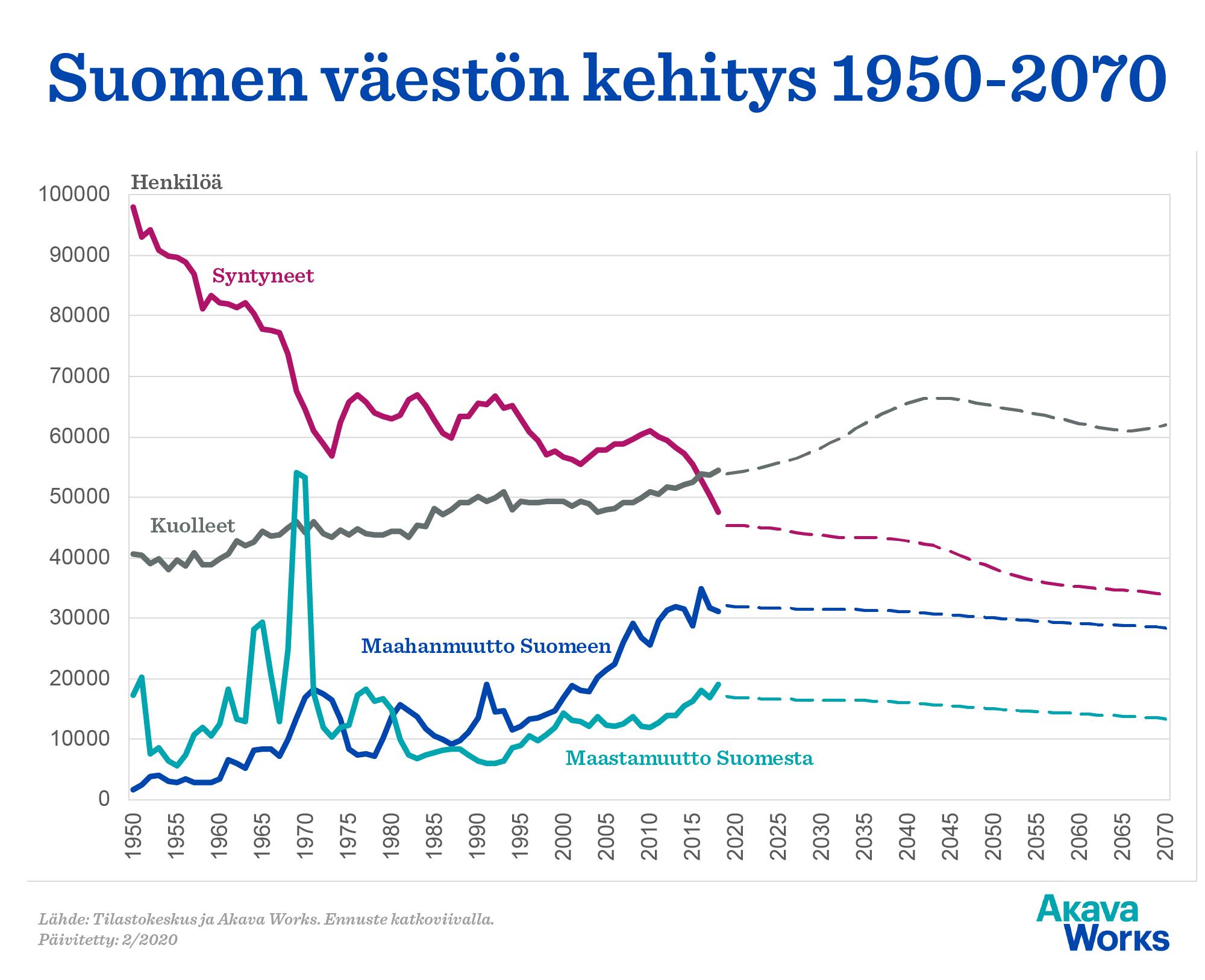 Suomen väestön kehitys 1950-2070. Ennuste katkoviivalla. Lähde: Akava Works ja Tilastokeskus. Päivitetty 2/2020.
