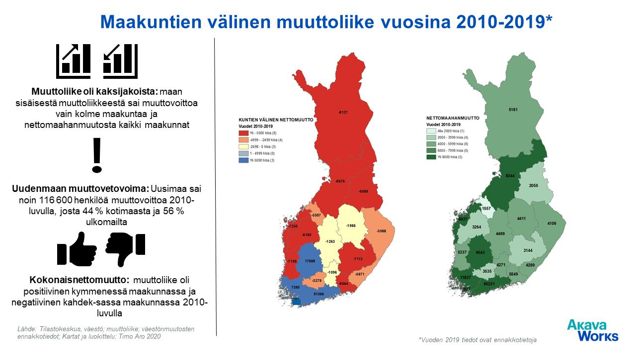 04 Maakuntien valinen muuttoliike 2010-2019