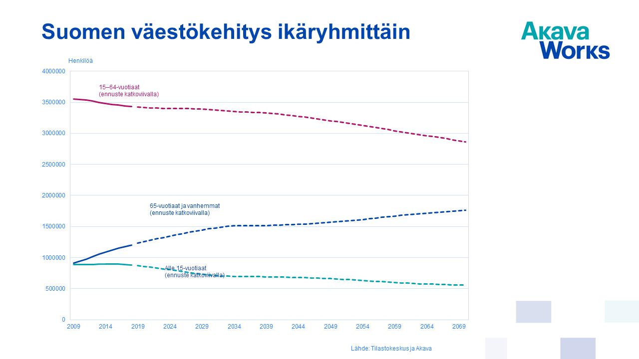 Suomen väestökehitys ikäryhmittäin