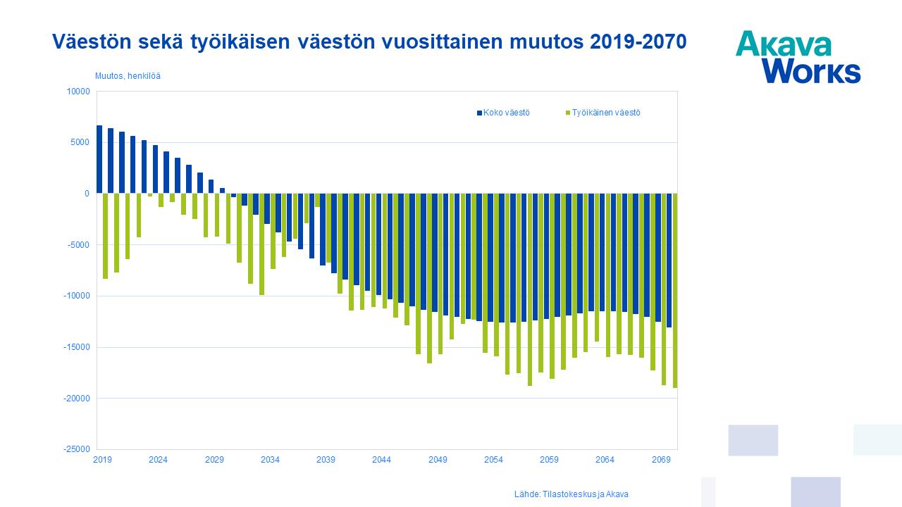 Väestön sekä työikäisen väestön vuosittainen muutos 2019-2070