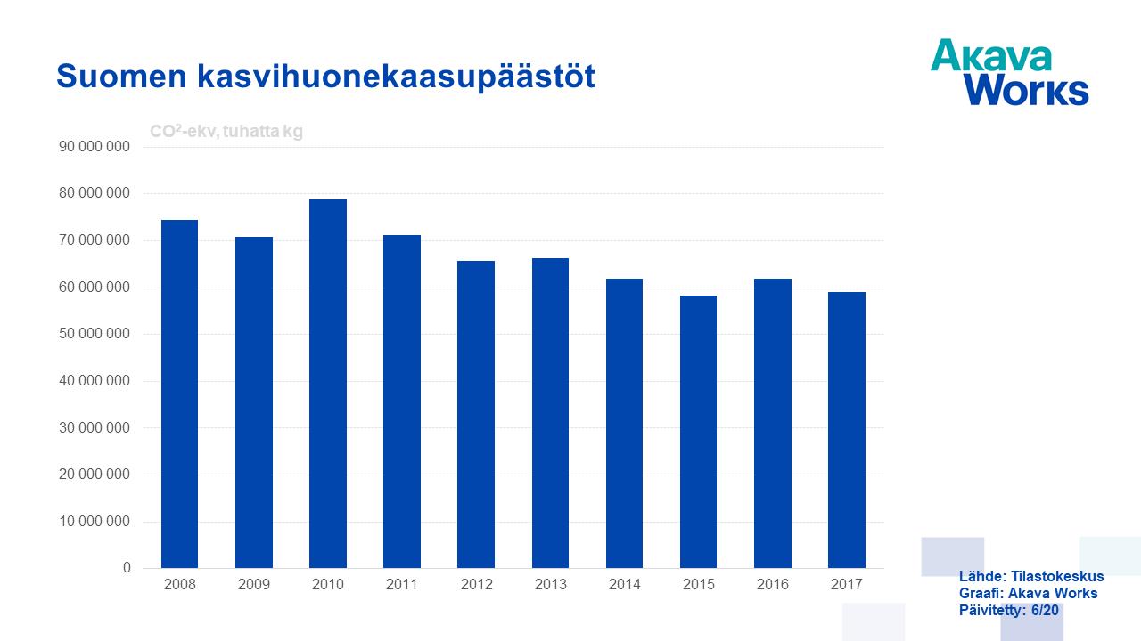 01 Suomen kasvihuonekaasupäästöt 2008-2017