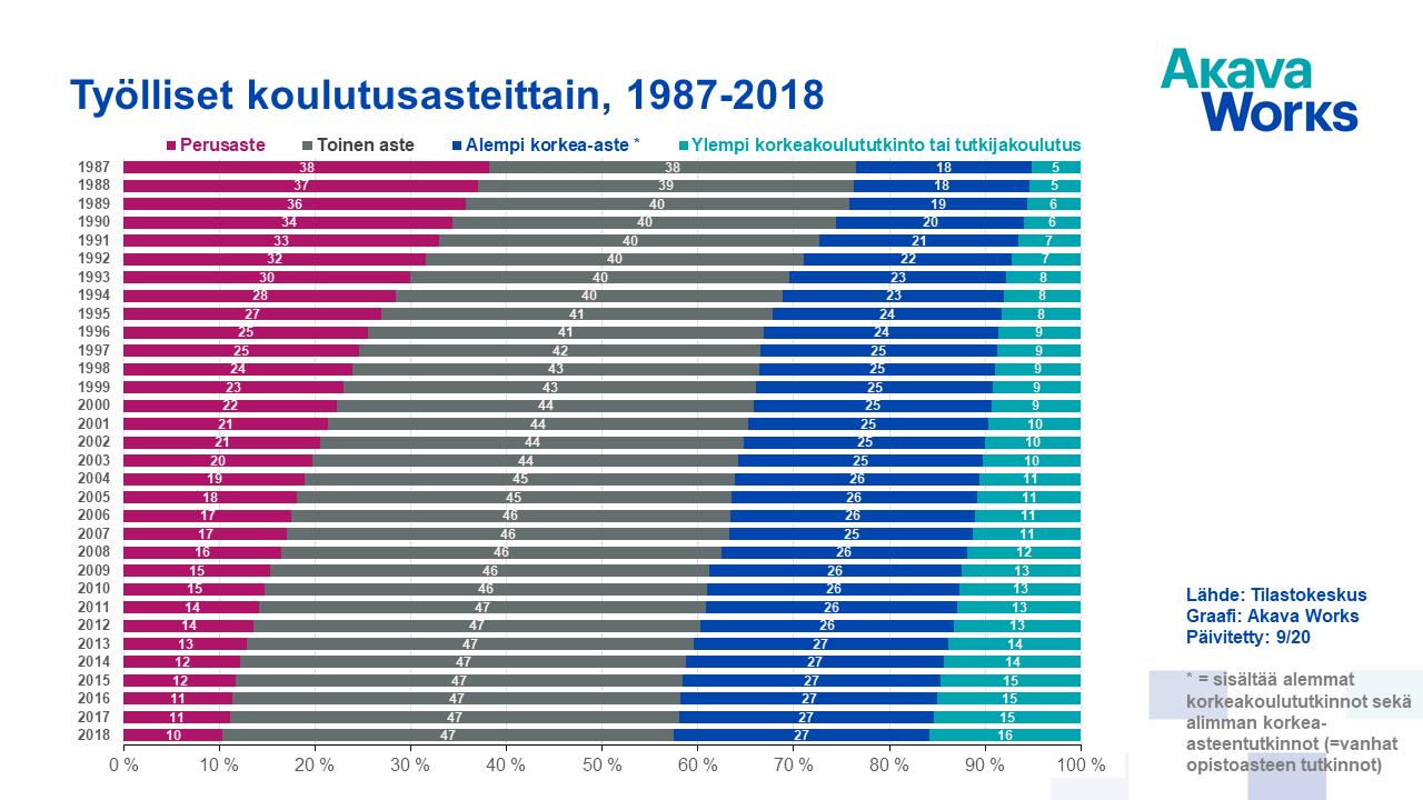 01 Työlliset koulutusasteittain 1987-2018