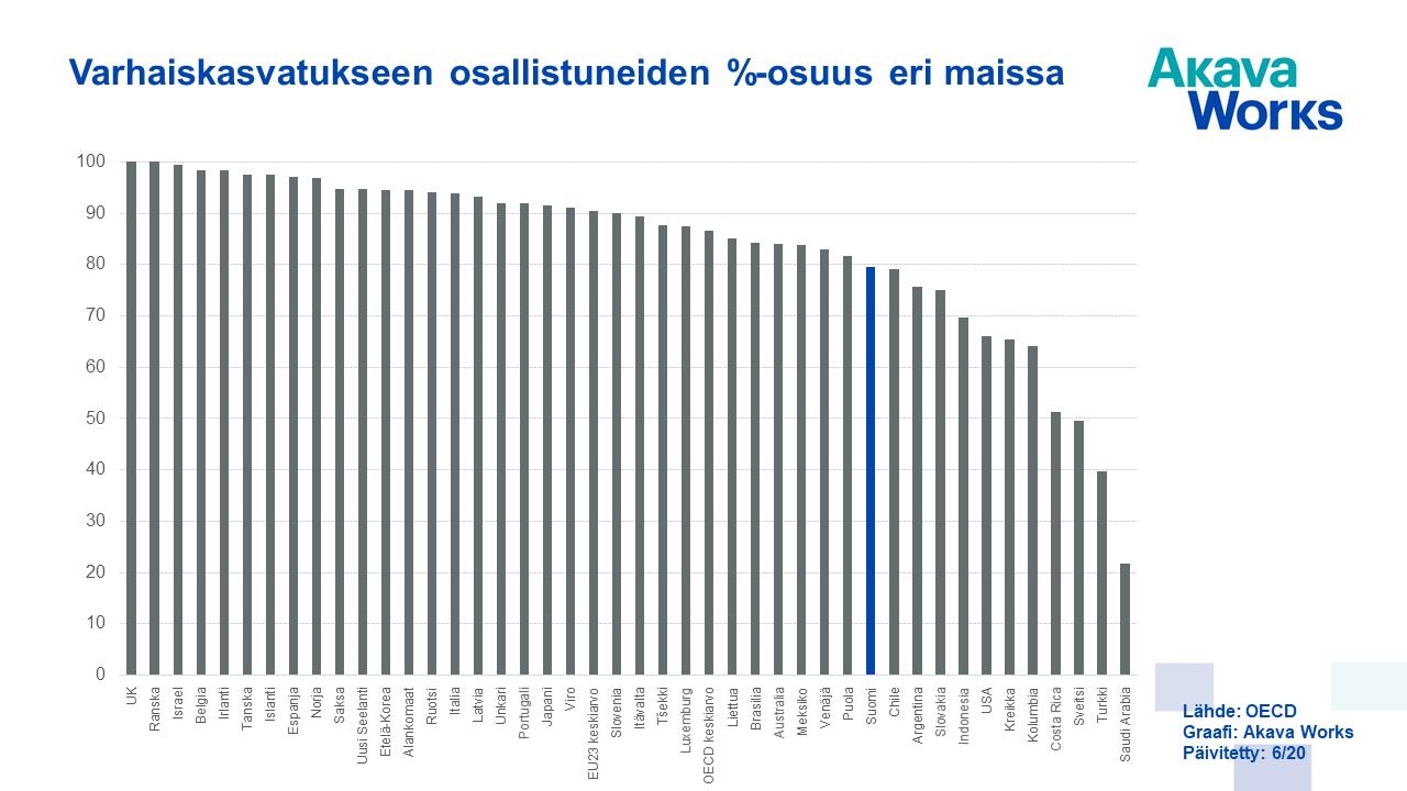 02 Varhaiskasvatukseen osallistuneiden %-osuus eri maissa