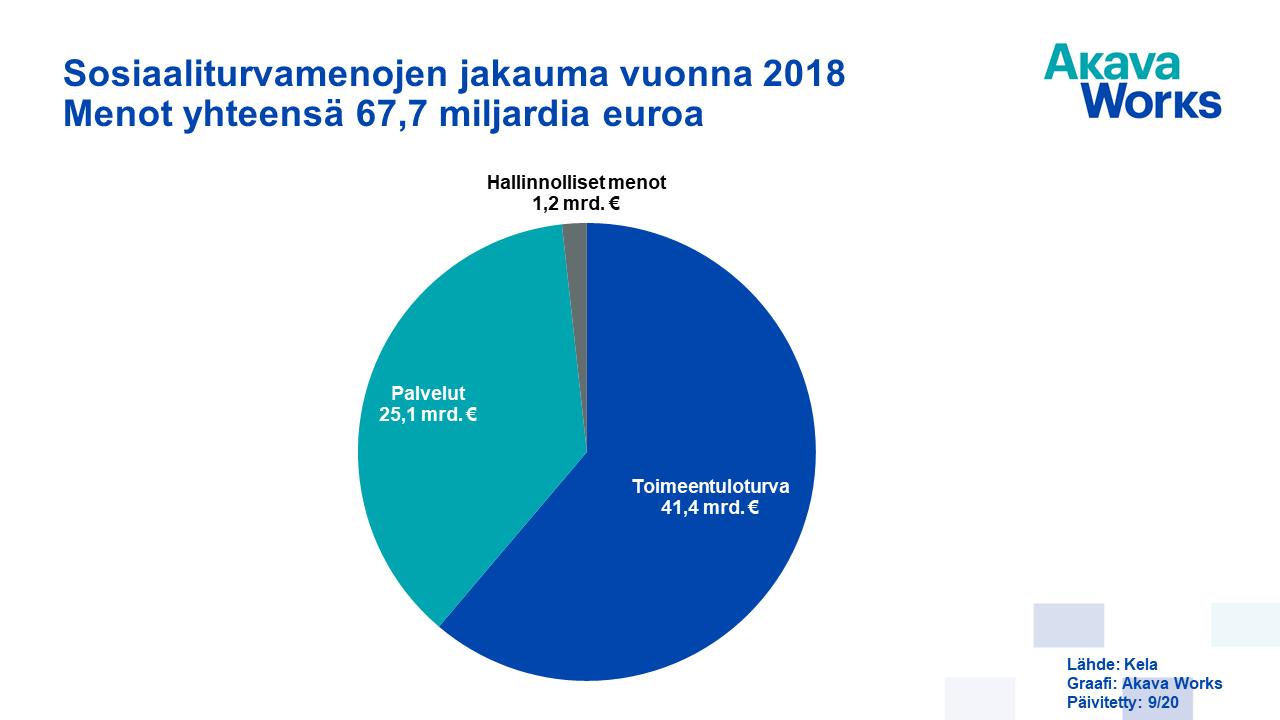 03 Sosiaaliturvamenojen jakauma v 2018