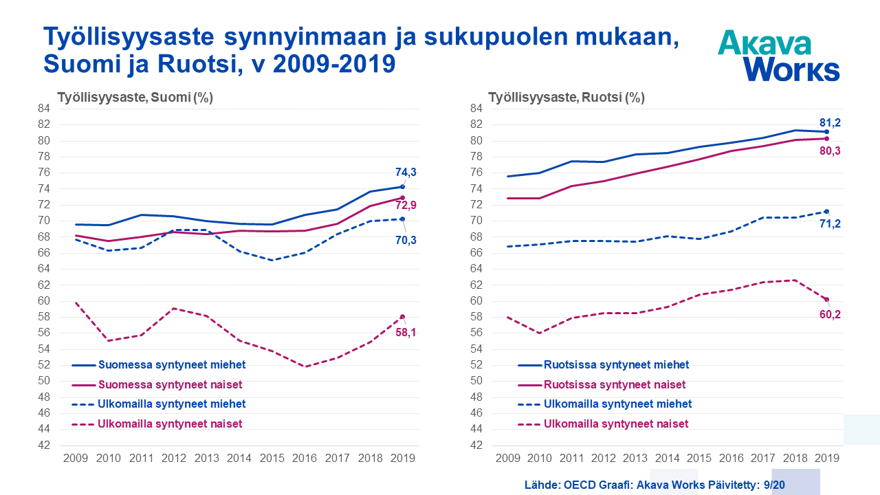 05 Työllisyysaste synnyinmaan ja sukupuolen mukaan - Suomi ja Ruotsi