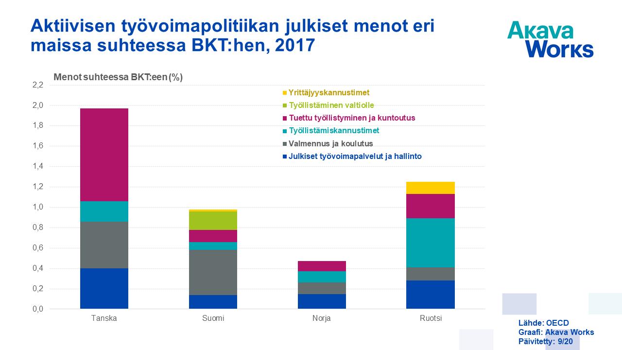 06 Aktiivisen työvoimapolitiikan julkiset menot eri maissa