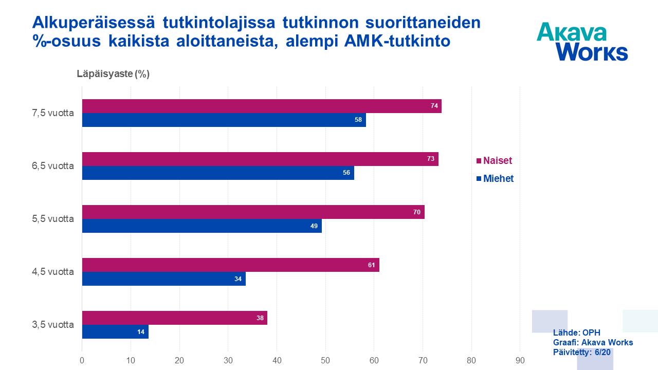 08 Alkuperäisessä tutkintolajissa tutkinnon suorittaneiden %-osuus - alempi AMK