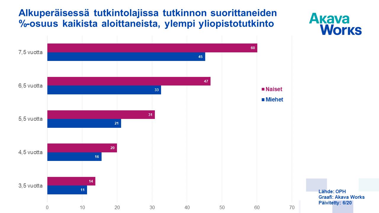 09 Alkuperäisessä tutkintolajissa tutkinnon suorittaneiden %-osuus - ylempi yliop