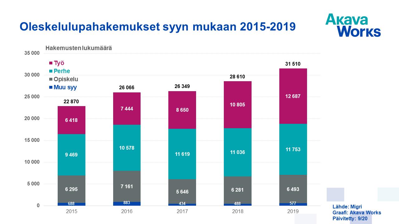 09 Oleskelulupahakemukset syyn mukaan 2015-2019