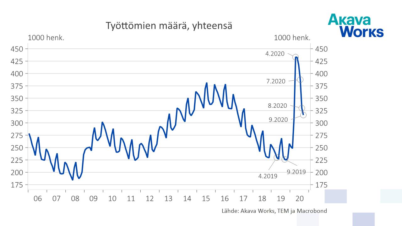 01 Työttömien määrä yhteensä 01-06 - 09-20