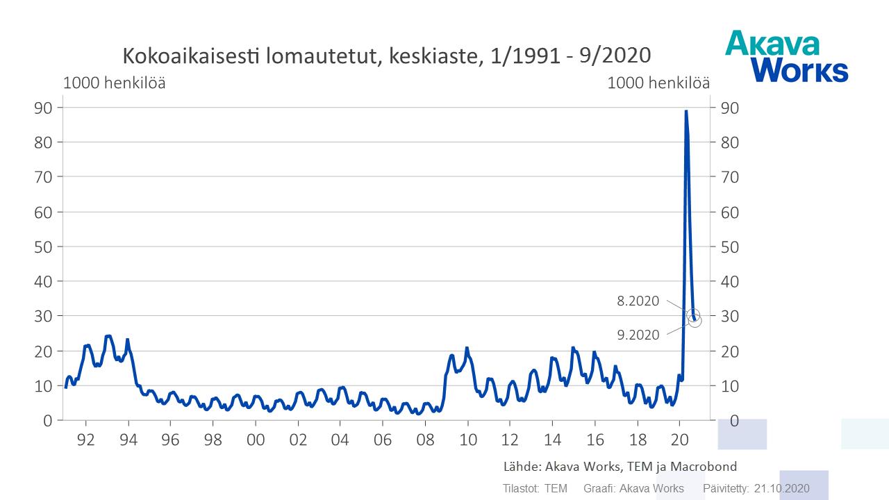 03 Kokoaikaisesti lomautetut keskiaste 1991 - 09-2020