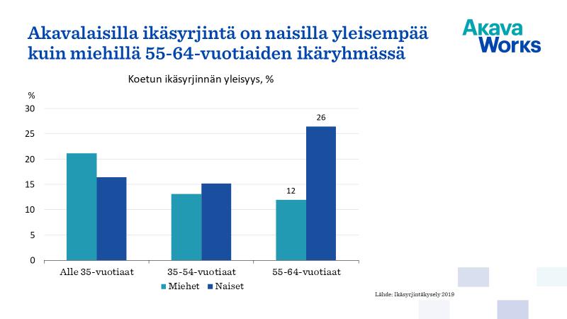 Akavalaisilla ikäsyrjintä on naisilla yleisempää kuin miehillä 55-64-vuotiaiden ikäryhmässä.