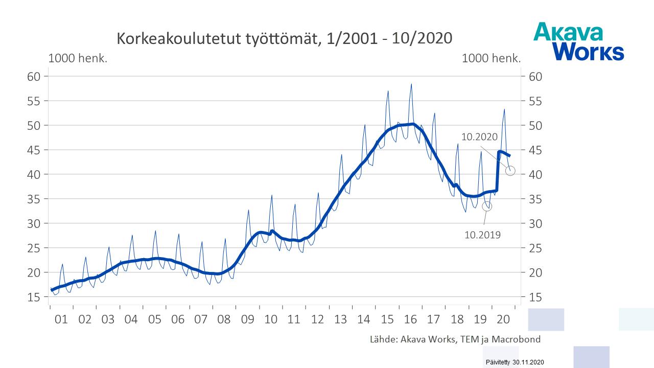 01 Korkeakoulutetut työttömät kaikki 01-01 - 10.20