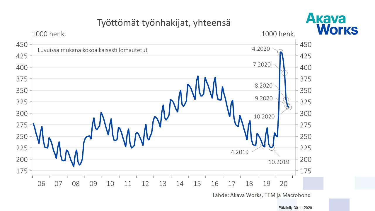 03 Työttömät työnhakijat yhteensä 01-06 - 10-20