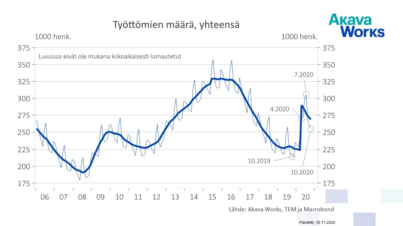 04 Työttömien määrä yhteensä 01-06 - 10-20
