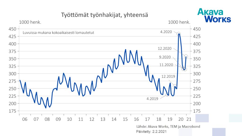 Työttömyys 2021