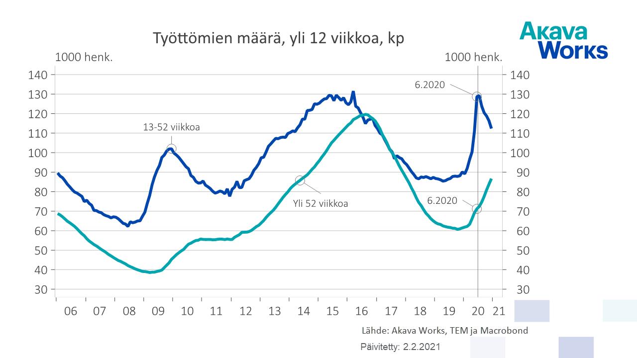 03 Työttömien määrä, yli 12 viikkoa