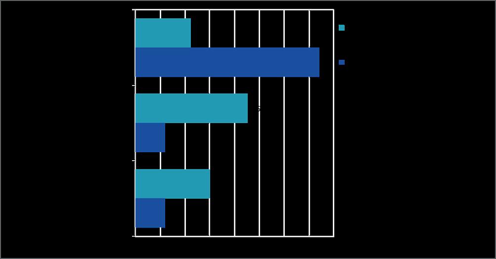 Kaavio 2 Kenen kanssa yritystyönantajat haluavat ensisijaisesti sopia työehdoista henkilöstömäärältään eri kokoisissa yrityksissä, joissa on henkilöstön valitsema edustaja?