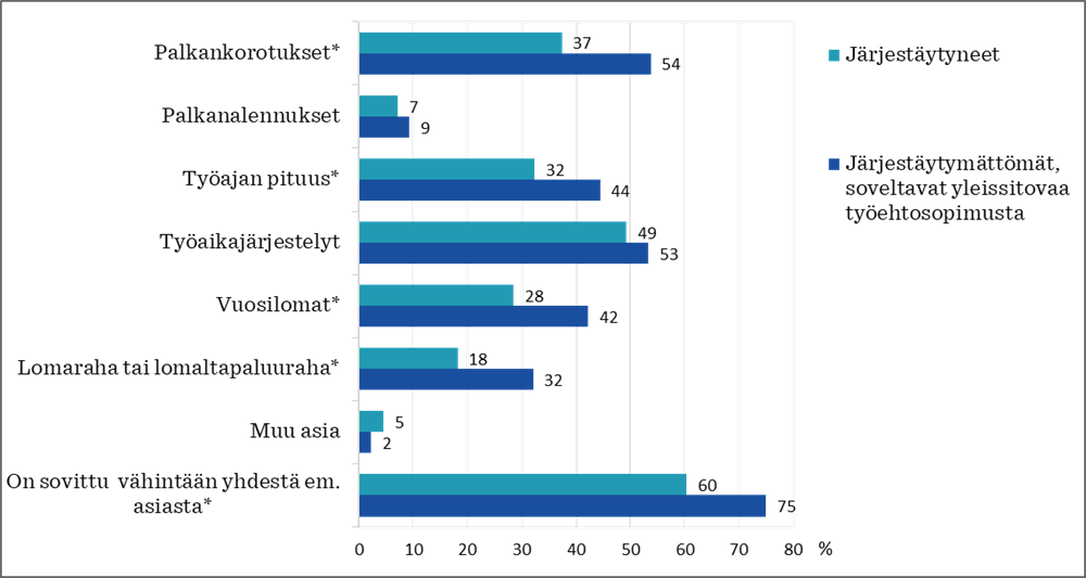 Kaavio 3 Yritykset, joissa on sovittu seuraavista työehtoihin liittyvistä asioista edeltävien 36 kuukauden aikana
