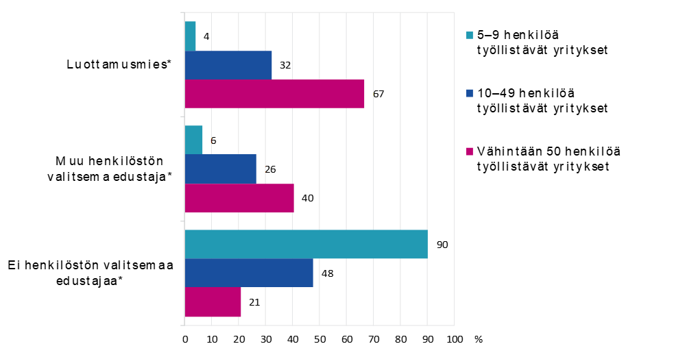 Kaavio 4 Henkilöstön valitsemien edustajien yleisyys eri okoisissa yrityksissä