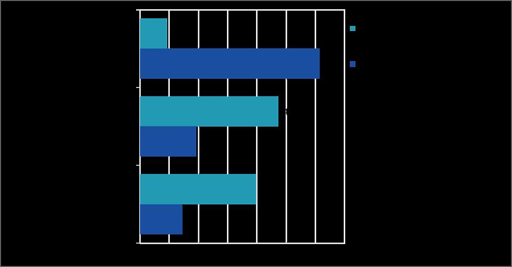 Kaavio 1 Kenen kanssa yritystyönantajat haluavat ensisijaisesti sopia työehdoista henkilöstömäärältään erikokoisissa yrityksissä?