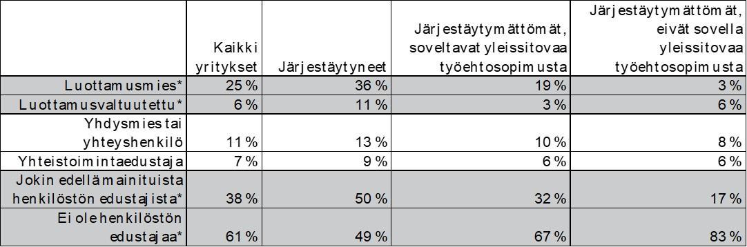 Taulukko 4 Henkilöstön valitsemien edustajien yleisyys järjestäytyneissä ja järjestäytymättömissä yrityksissä