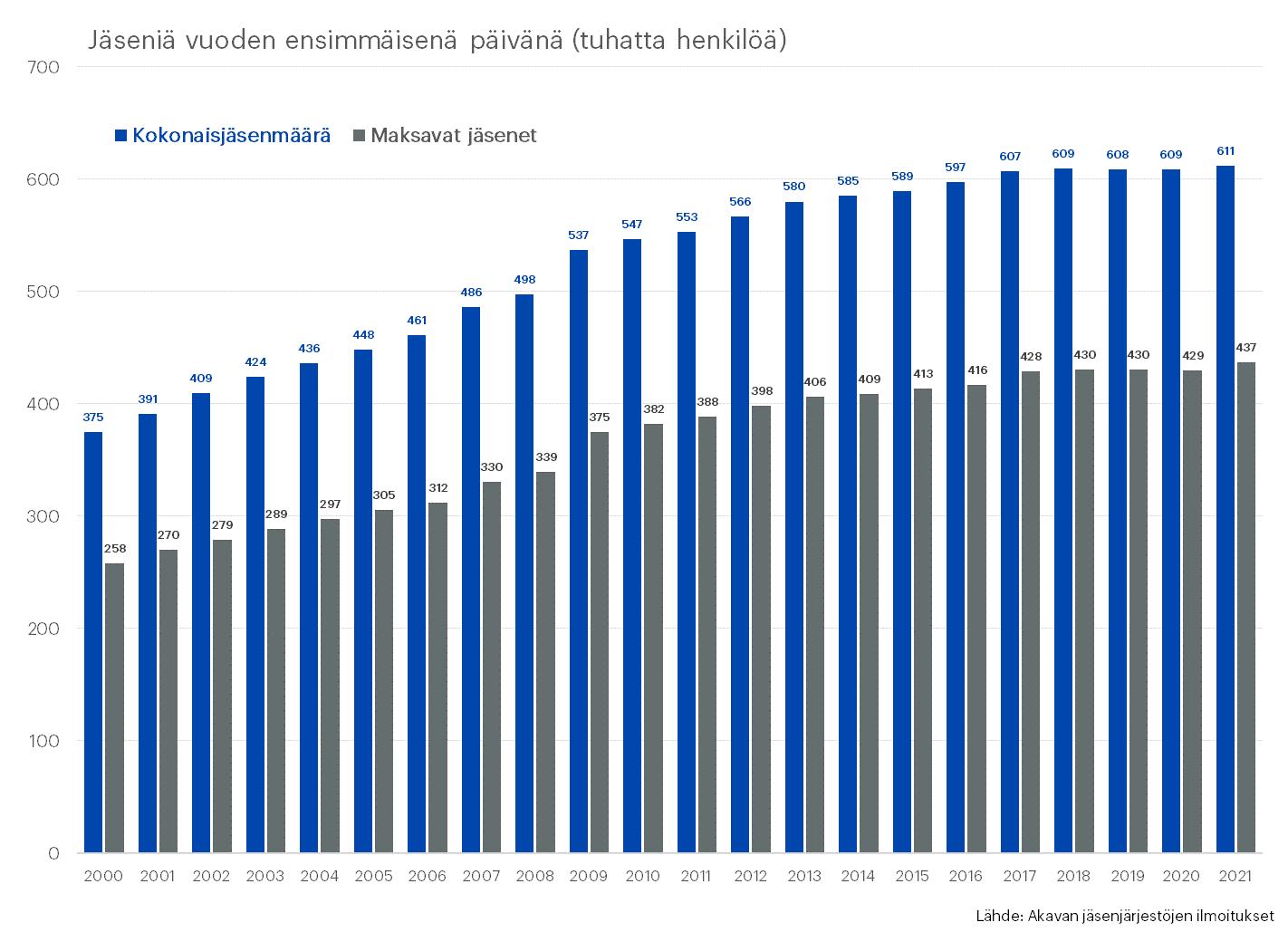 Pylväskaavio Akavan jäsenmäärän kehityksestä vuosina 2000–2021, mukana maksavien jäsenten määrä ja kokonaisjäsenmäärä