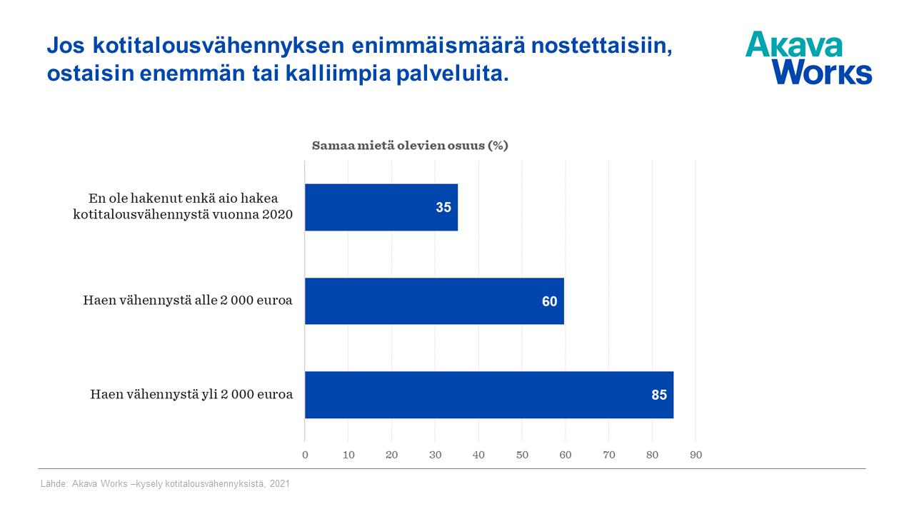 Kuvaaja: Jos kotitalousvähennyksen enimmäismäärää nostettaisiin, ostaisin enemmän tai kalliimpia palveluja
