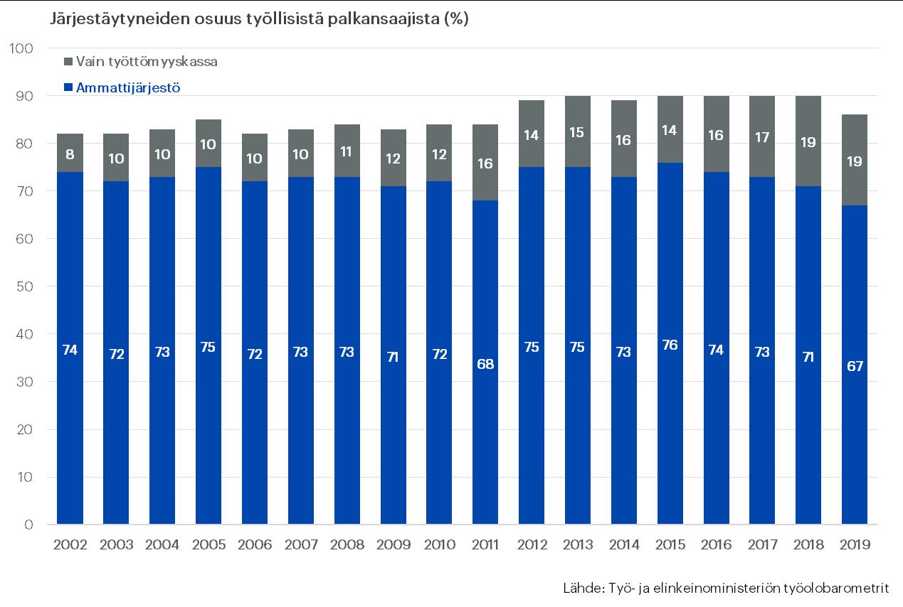Kaavio kuvaa palkansaajien järjestäytymistä ja työttömyyskassan jäsenyyttä vuosina 2002–2019.
