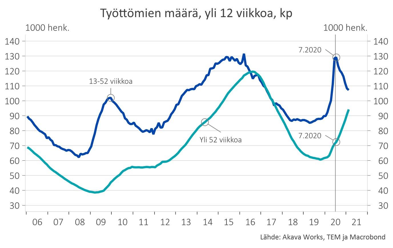 Kuvaaja: Työttömien määrä, yli 12 viikkoa, kp