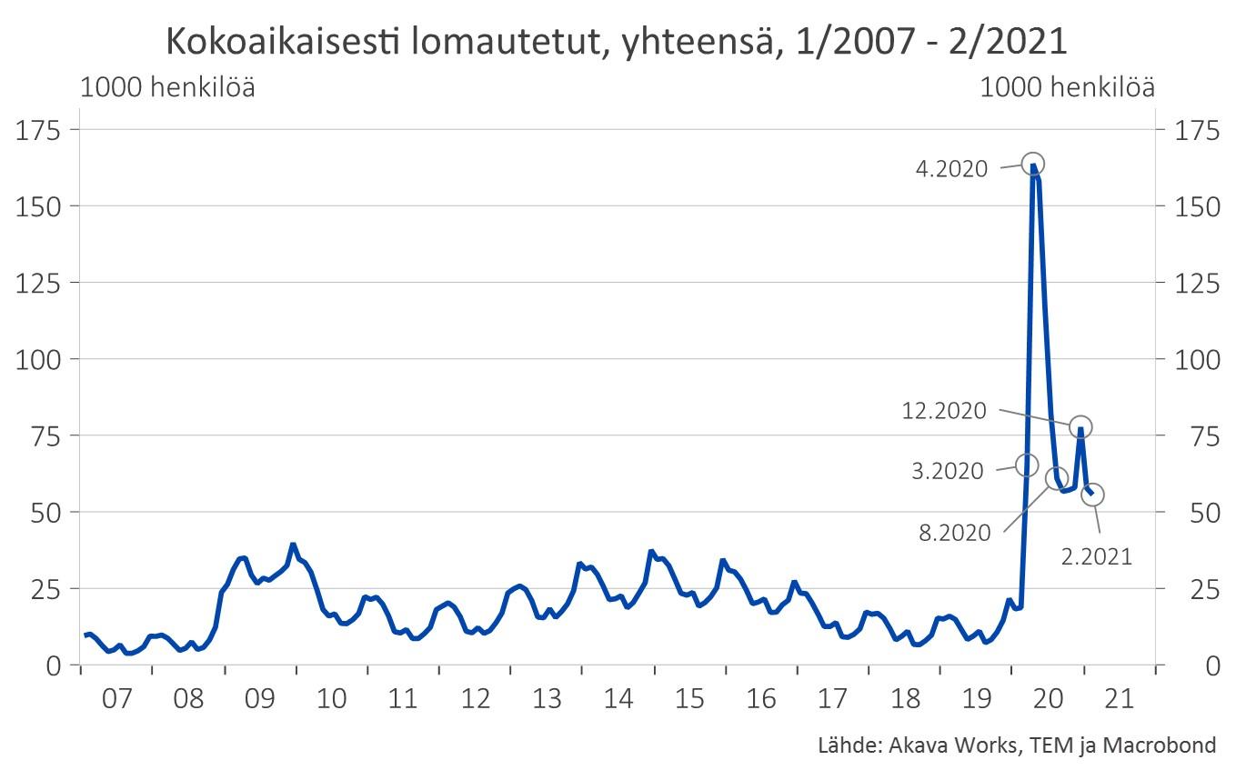 Kuvaaja: Kokoaikaisesti lomautetut, yhteensä, 1/2007 - 02/2021