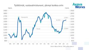 Kuvaaja: työttömät vastavalmistuneet, ylempi korkea-aste, helmikuussa 2021