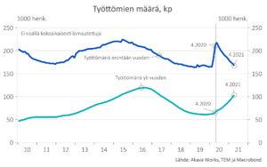 Kuva 2: Työttömien määrä työttömyyden keston mukaan (kausipuhdistettu)