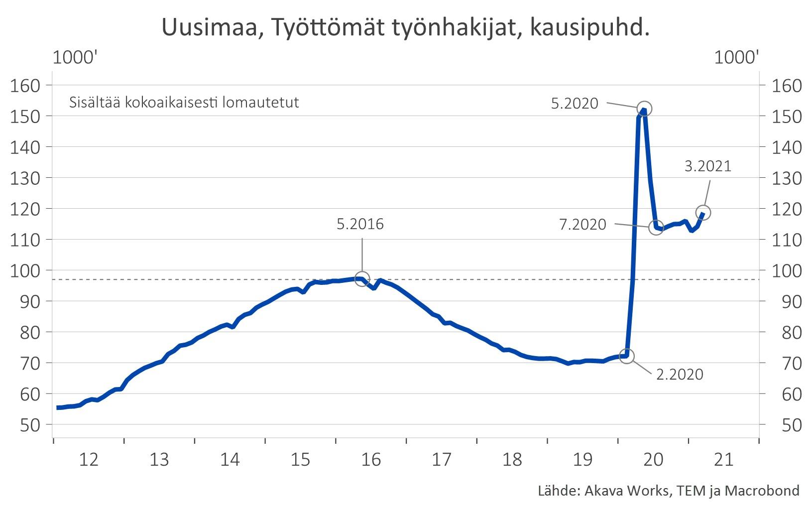 Työttömät työnhakijat Uudellamaalla (sisältää kokoaikaisesti lomautetut)