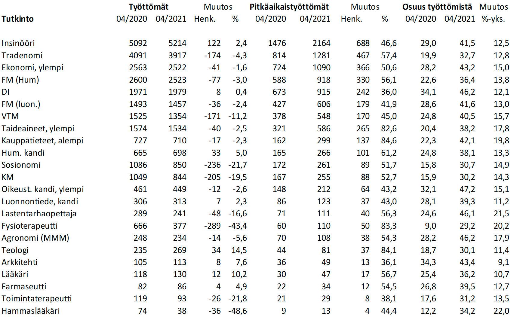 Taulukko 2: Työttömät ja pitkäaikaistyöttömät suoritetun tutkinnon mukaan (Lähde: TEM)