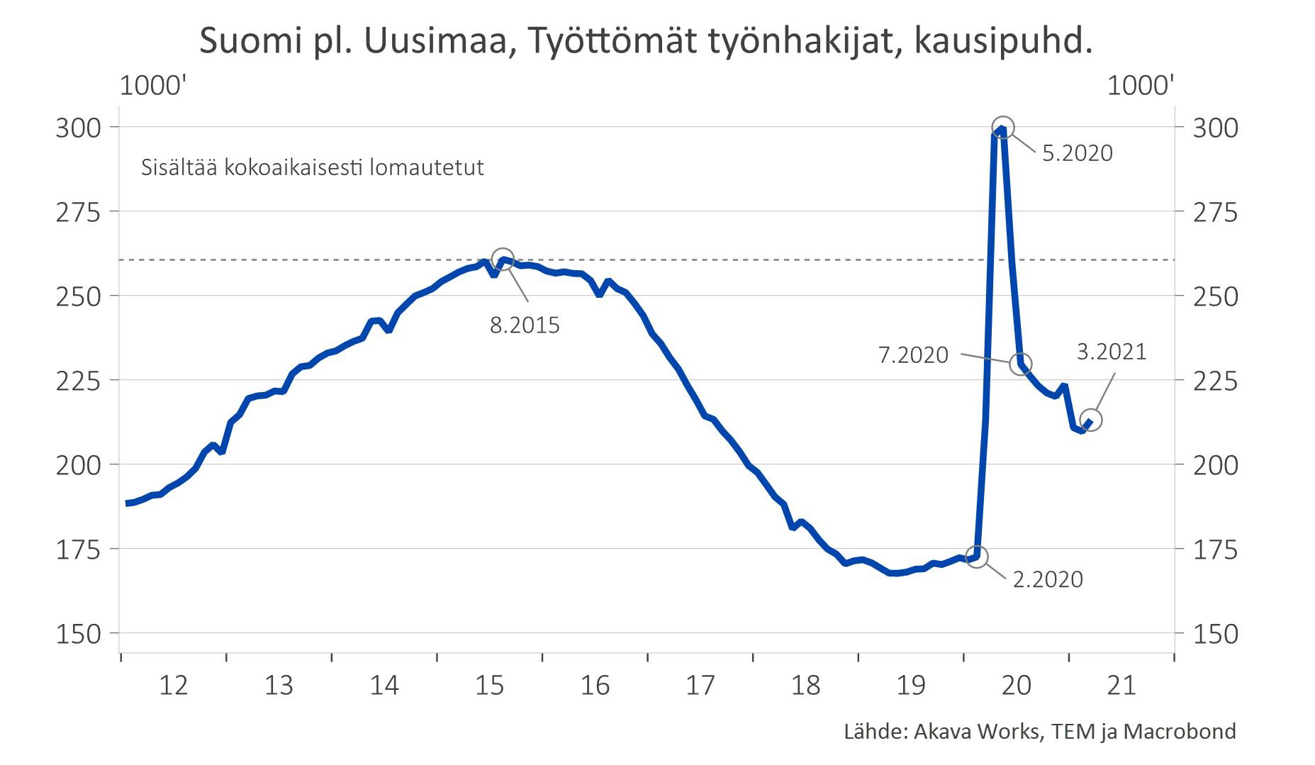 Työttömät työnhakijat muualla kuin Uudellamaalla (sis. kokoaikaisesti lomautetut)