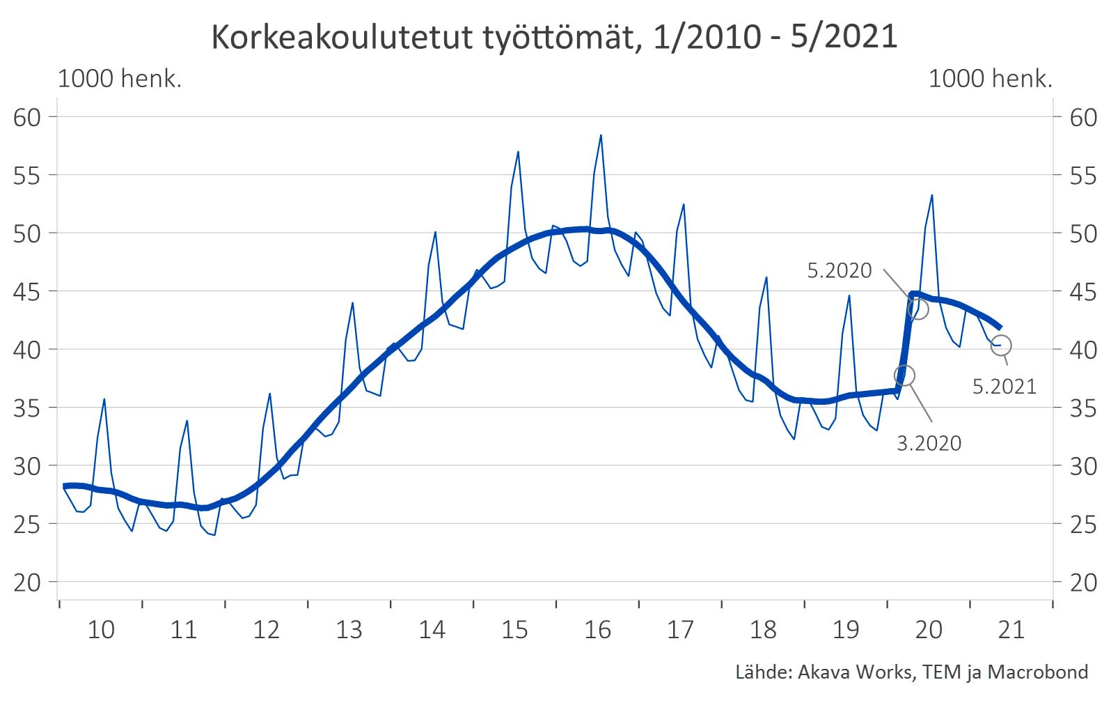 Korkeakoulutetut työttömät 1/2021 - 5/2021