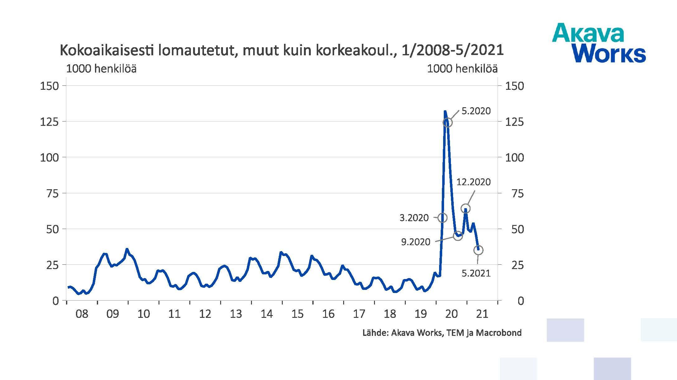 Kokoaikaisesti lomautetut, muut kuin korkeakoulutetut 01/2008 - 05/2021