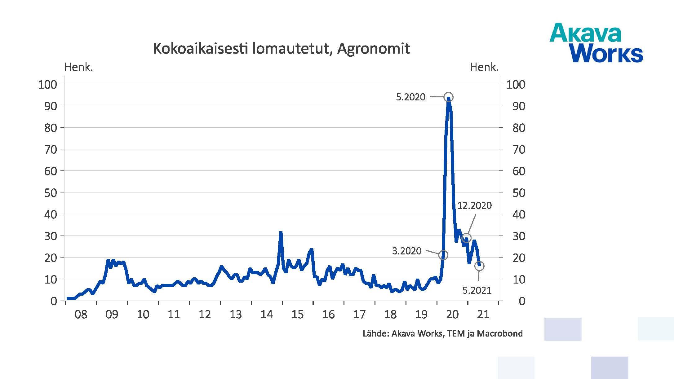 Kokoaikaisesti lomautetut agronomit 05/2021