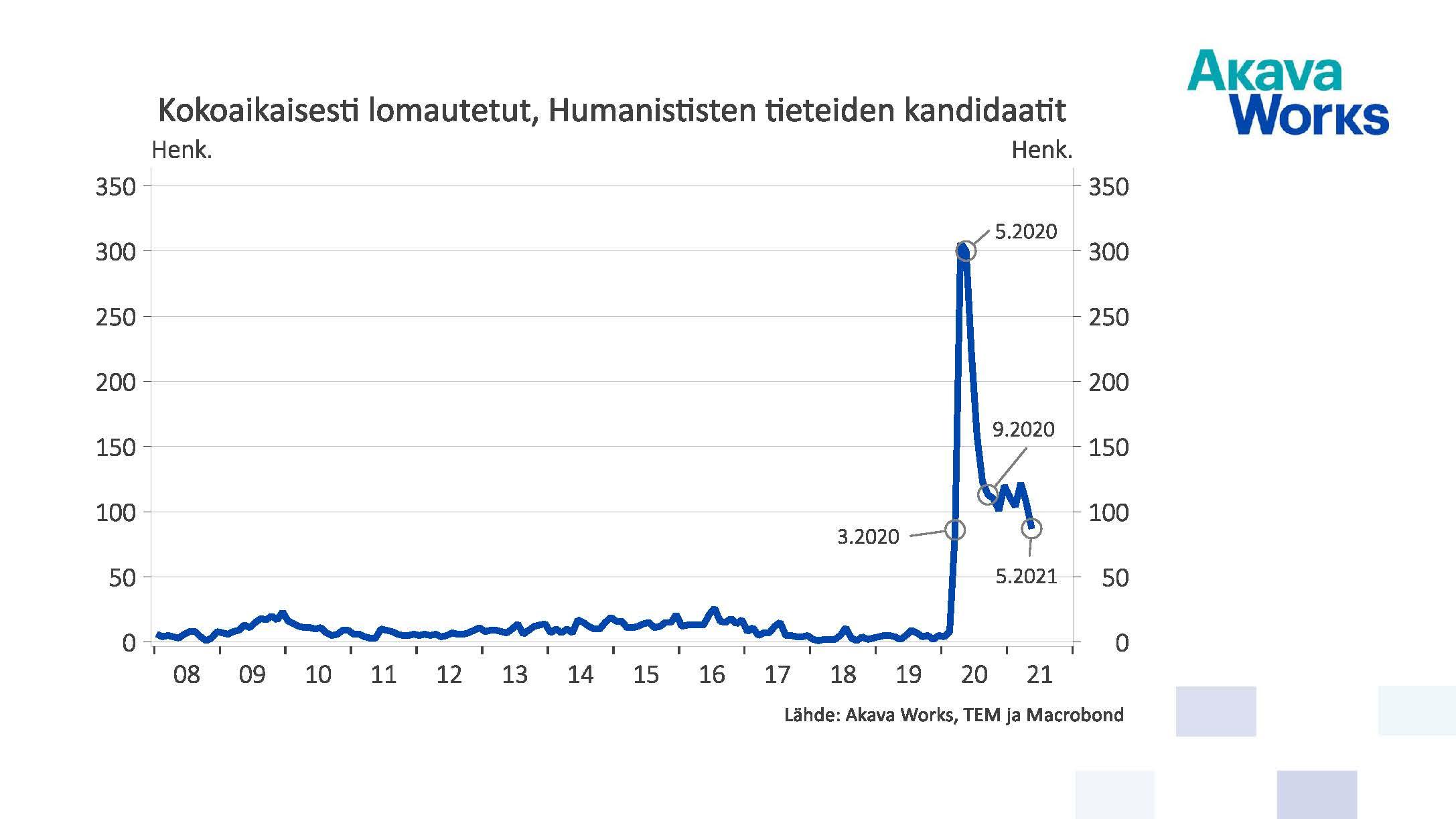Kokoaikaisesti lomautetut humanististen tieteiden kandidaatit 05/2021