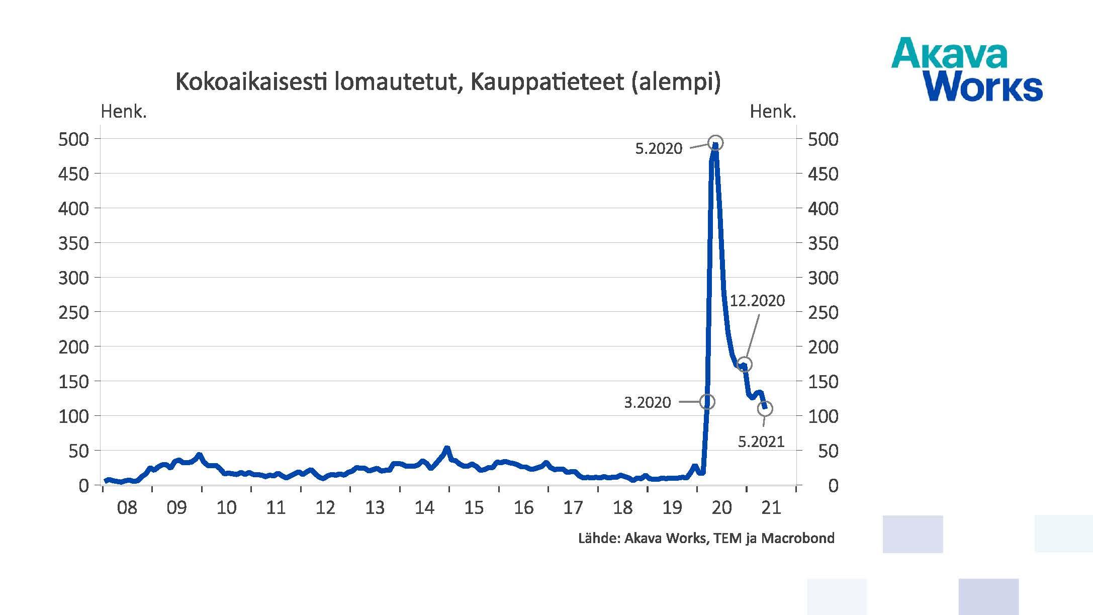 Kokoaikaisesti lomautetut, kauppatieteet, alempi korkeakoulututkinto, 05/2021