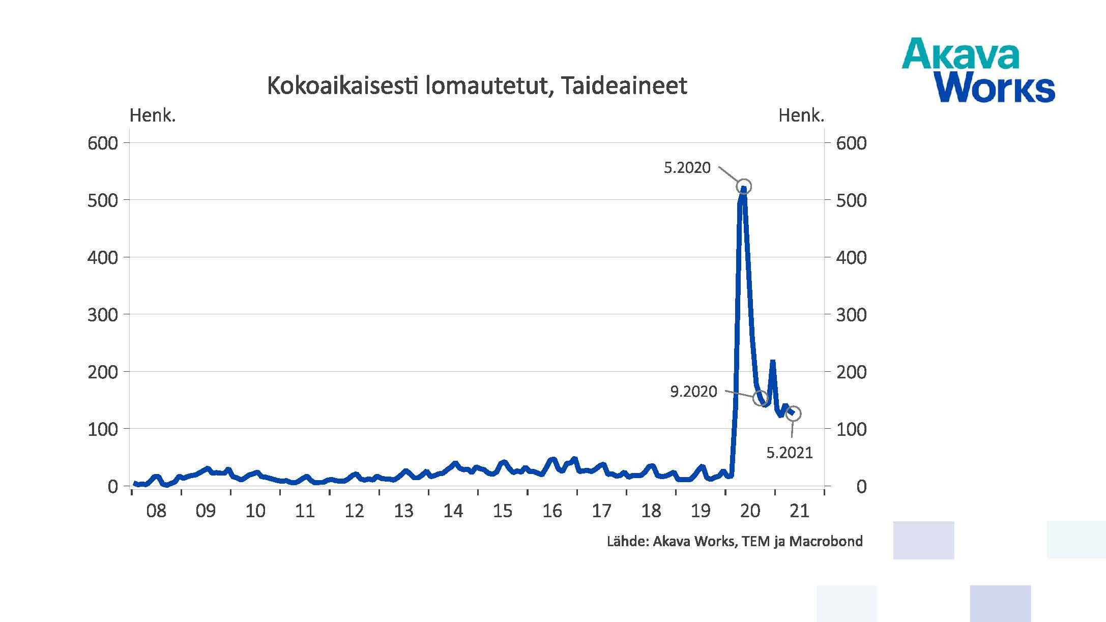 Kokoaikaisesti lomautetut, taideaineet 01/2008 - 05/2021