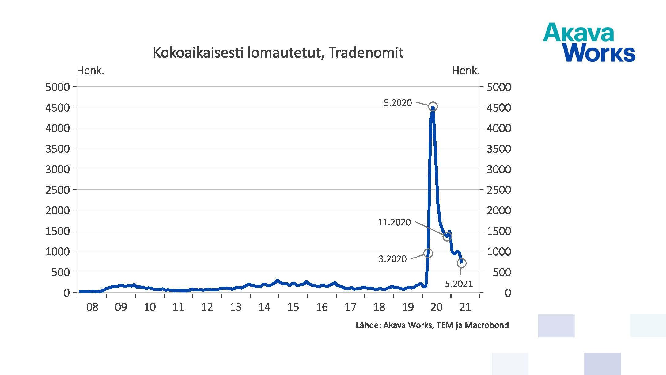 Kokoaikaisesti lomautetut tradenomit 01/2008 - 05/2021
