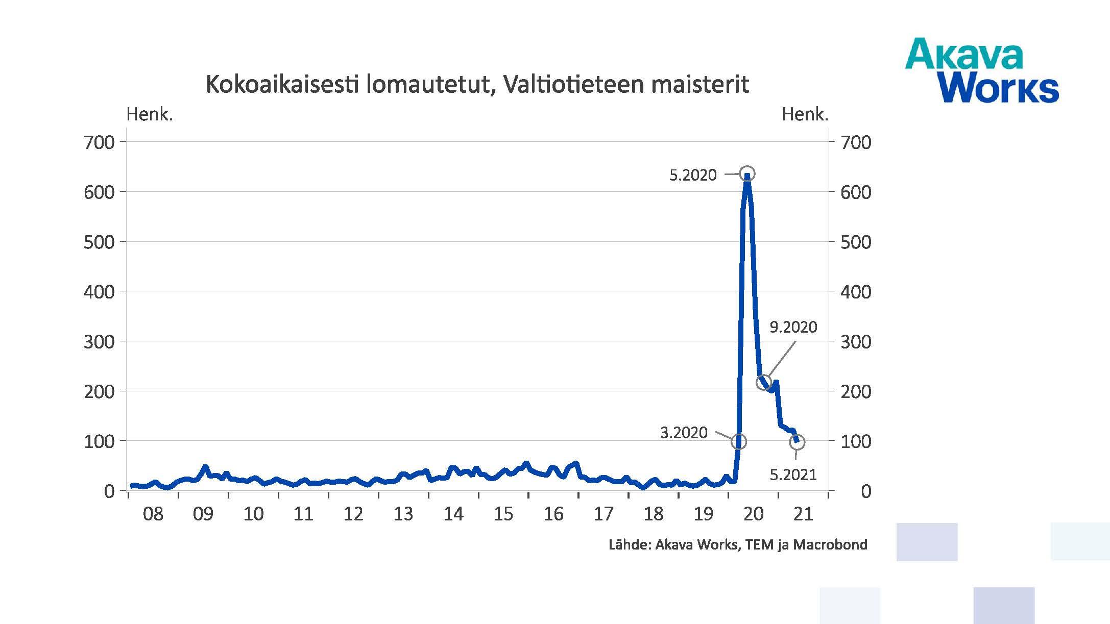 Kokoaikaisesti lomautetut valtiotieteiden maisterit 01/2008 - 05/2021